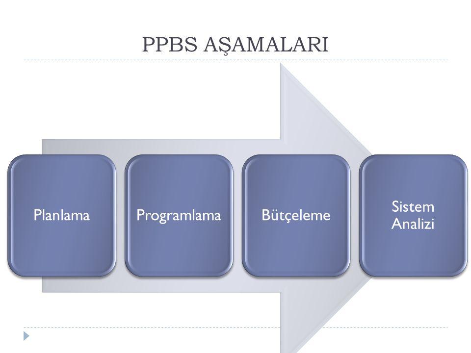 PPBS AŞAMALARI PlanlamaProgramlamaBütçeleme Sistem Analizi