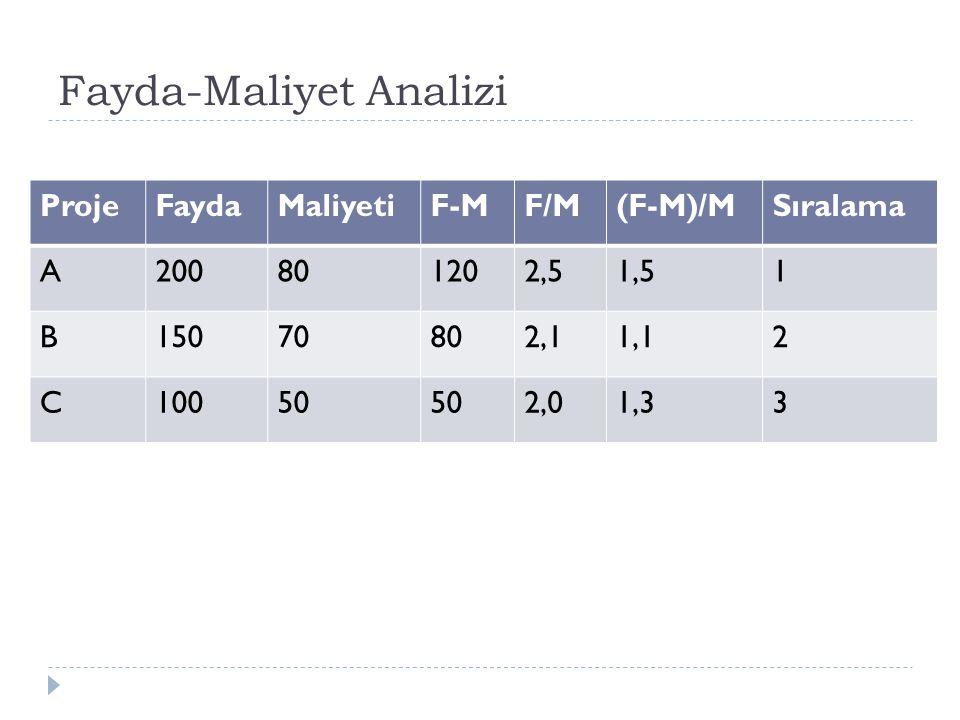 Fayda-Maliyet Analizi ProjeFaydaMaliyetiF-MF/M(F-M)/MSıralama A200801202,51,51 B15070802,11,12 C10050 2,01,33