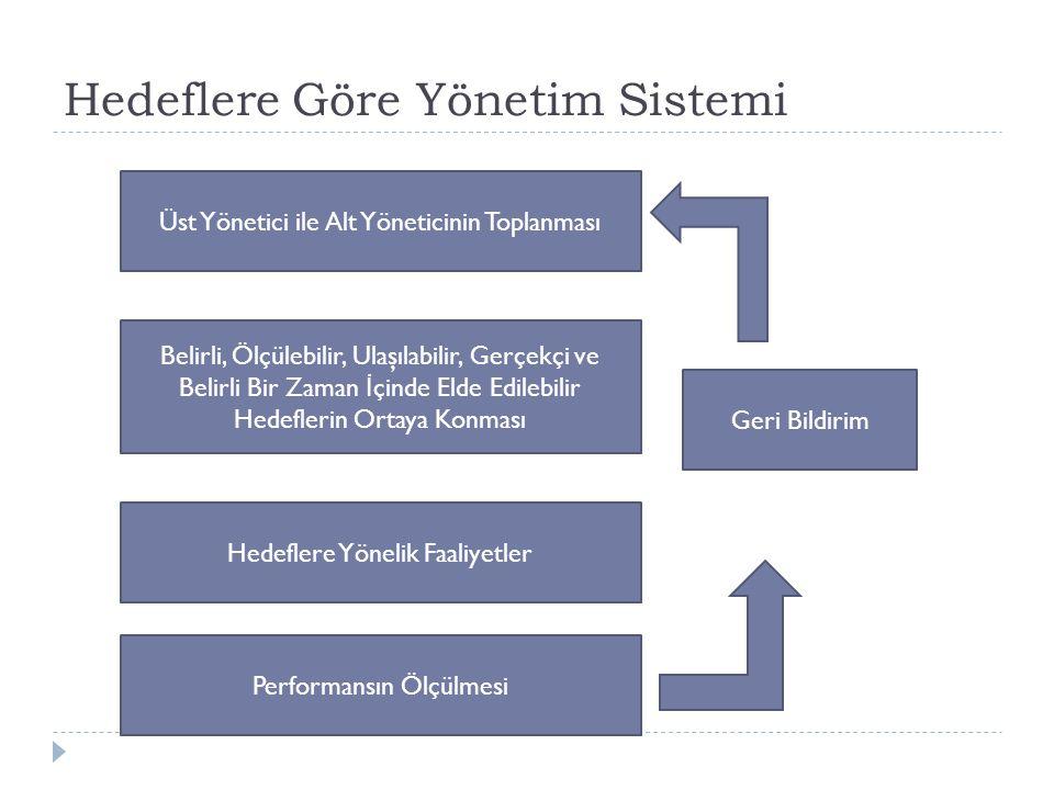 Hedeflere Göre Yönetim Sistemi Üst Yönetici ile Alt Yöneticinin Toplanması Belirli, Ölçülebilir, Ulaşılabilir, Gerçekçi ve Belirli Bir Zaman İ çinde E