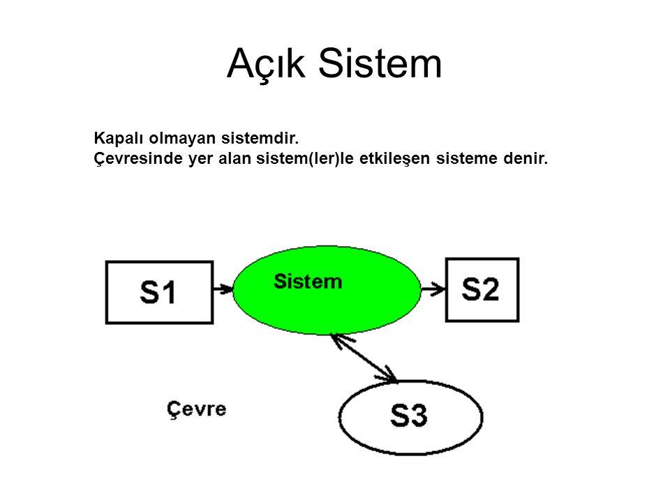 Açık Sistem Kapalı olmayan sistemdir. Çevresinde yer alan sistem(ler)le etkileşen sisteme denir.