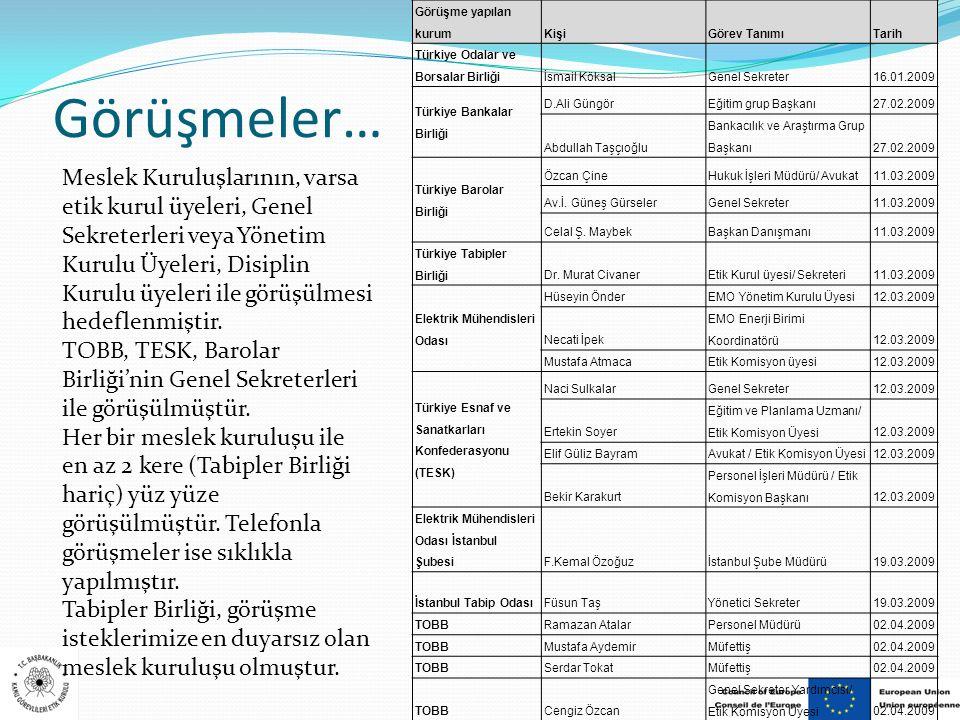 Görüşmeler… Görüşme yapılan kurumKişiGörev TanımıTarih Türkiye Odalar ve Borsalar Birliğiİsmail KöksalGenel Sekreter16.01.2009 Türkiye Bankalar Birliğ