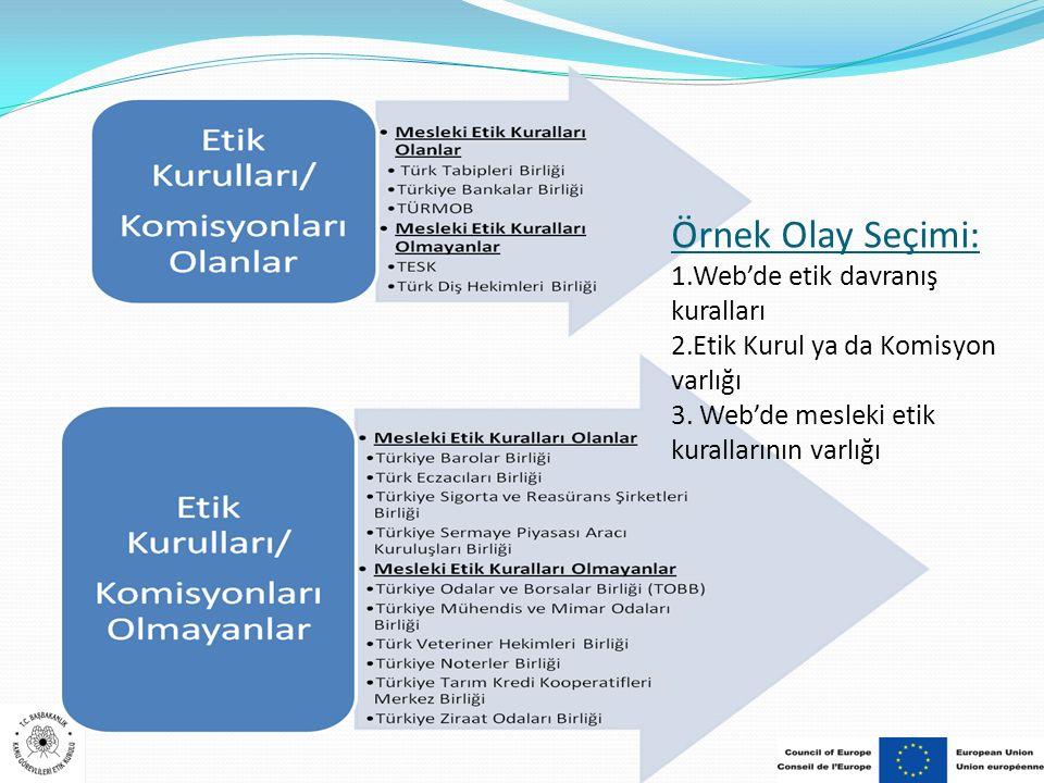 Örnek Olay Seçimi: 1.Web'de etik davranış kuralları 2.Etik Kurul ya da Komisyon varlığı 3. Web'de mesleki etik kurallarının varlığı