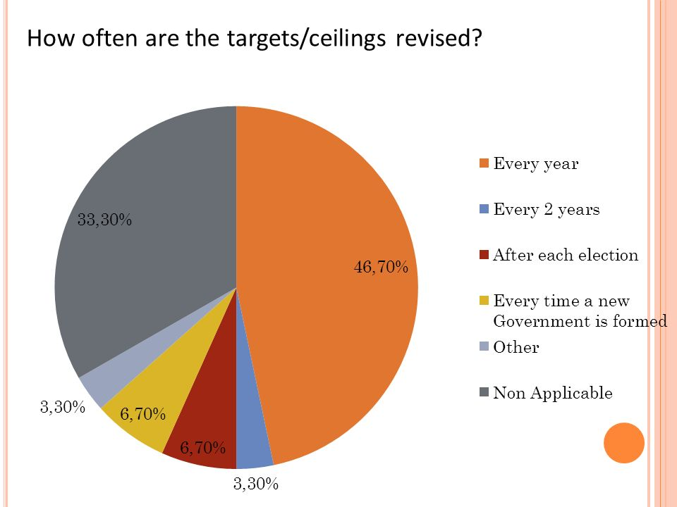 How often are the targets/ceilings revised