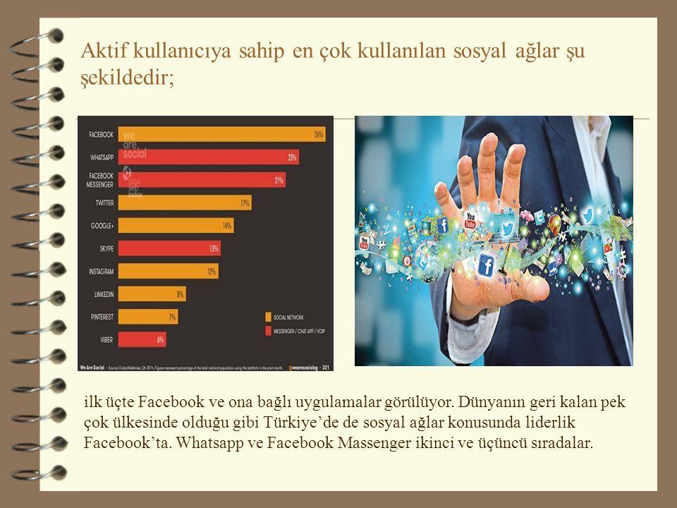 Aktif kullanıcıya sahip en çok kullanılan sosyal ağlar şu şekildedir; ilk üçte Facebook ve ona bağlı uygulamalar görülüyor.