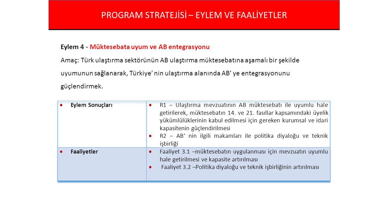 PROGRAM STRATEJİSİ – EYLEM VE FAALİYETLER Eylem 4 - Müktesebata uyum ve AB entegrasyonu Amaç: Türk ulaştırma sektörünün AB ulaştırma müktesebatına aşamalı bir şekilde uyumunun sağlanarak, Türkiye' nin ulaştırma alanında AB' ye entegrasyonunu güçlendirmek.