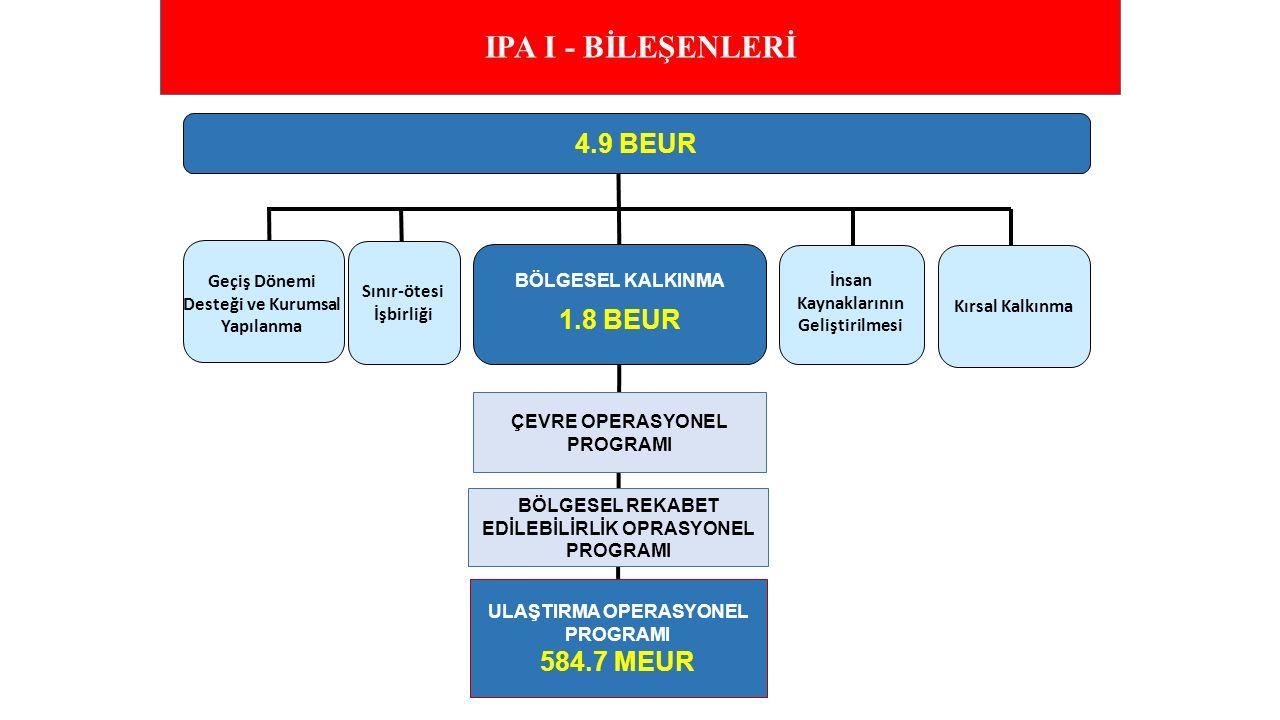 BÖLGESEL KALKINMA 1.8 BEUR Sınır-ötesi İşbirliği Kırsal Kalkınma 4.9 BEUR ÇEVRE OPERASYONEL PROGRAMI ULAŞTIRMA OPERASYONEL PROGRAMI 584.7 MEUR BÖLGESE