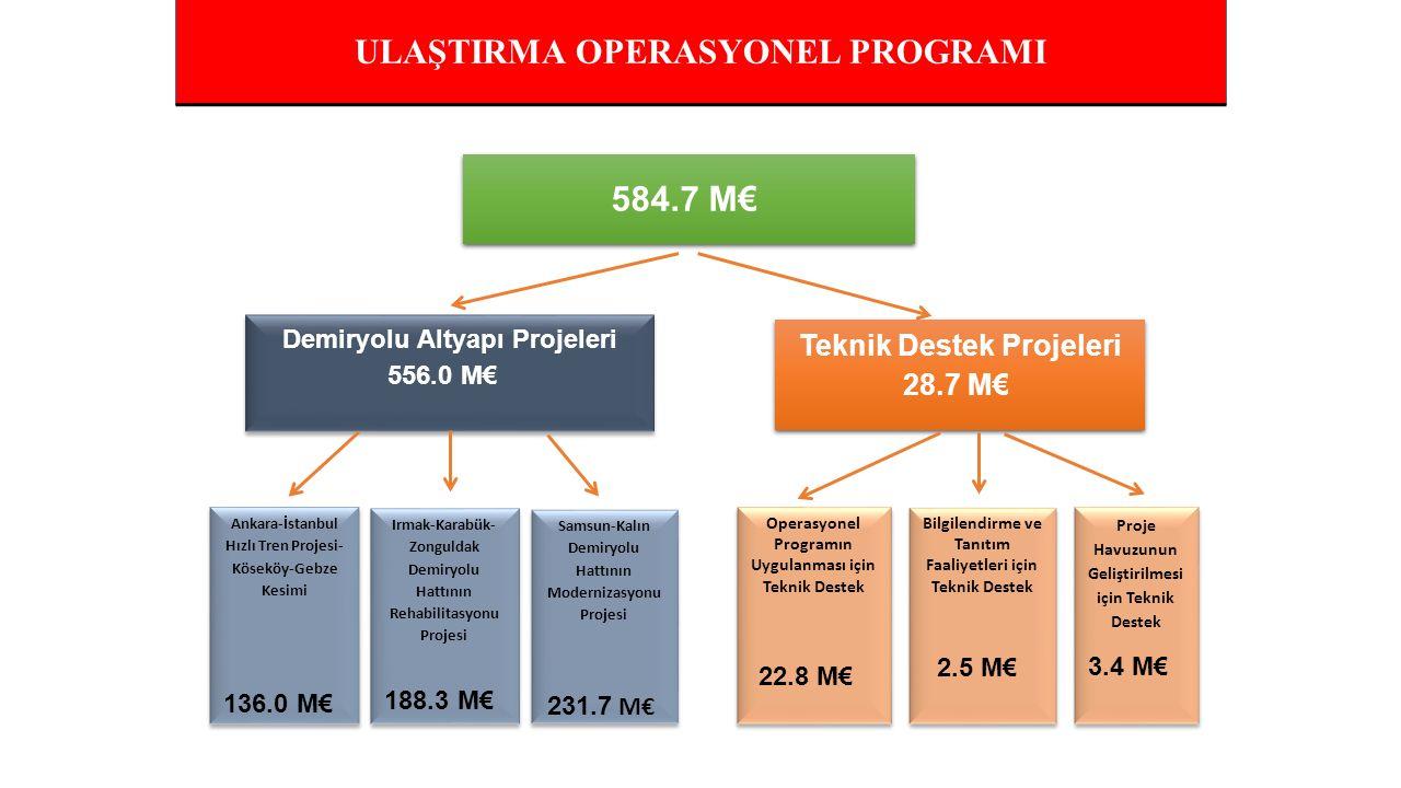 ULAŞTIRMA OPERASYONEL PROGRAMI 584.7 M€ Demiryolu Altyapı Projeleri 556.0 M€ Demiryolu Altyapı Projeleri 556.0 M€ Ankara-İstanbul Hızlı Tren Projesi- Köseköy-Gebze Kesimi 136.0 M€ Ankara-İstanbul Hızlı Tren Projesi- Köseköy-Gebze Kesimi 136.0 M€ Teknik Destek Projeleri 28.7 M€ Teknik Destek Projeleri 28.7 M€ Irmak-Karabük- Zonguldak Demiryolu Hattının Rehabilitasyonu Projesi 188.3 M€ Irmak-Karabük- Zonguldak Demiryolu Hattının Rehabilitasyonu Projesi 188.3 M€ Operasyonel Programın Uygulanması için Teknik Destek 22.8 M€ Operasyonel Programın Uygulanması için Teknik Destek 22.8 M€ Bilgilendirme ve Tanıtım Faaliyetleri için Teknik Destek 2.5 M€ Bilgilendirme ve Tanıtım Faaliyetleri için Teknik Destek 2.5 M€ Proje Havuzunun Geliştirilmesi için Teknik Destek 3.4 M€ Proje Havuzunun Geliştirilmesi için Teknik Destek 3.4 M€ Samsun-Kalın Demiryolu Hattının Modernizasyonu Projesi 231.7 M€ Samsun-Kalın Demiryolu Hattının Modernizasyonu Projesi 231.7 M€