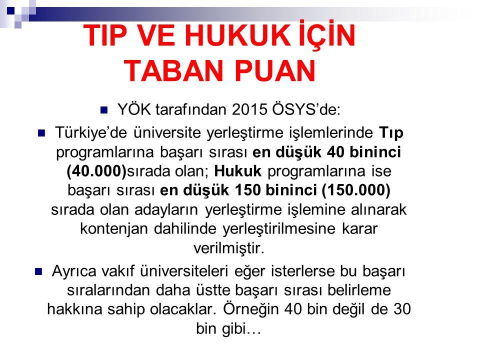 TIP VE HUKUK İÇİN TABAN PUAN YÖK tarafından 2015 ÖSYS'de: Türkiye'de üniversite yerleştirme işlemlerinde Tıp programlarına başarı sırası en düşük 40 bininci (40.000)sırada olan; Hukuk programlarına ise başarı sırası en düşük 150 bininci (150.000) sırada olan adayların yerleştirme işlemine alınarak kontenjan dahilinde yerleştirilmesine karar verilmiştir.