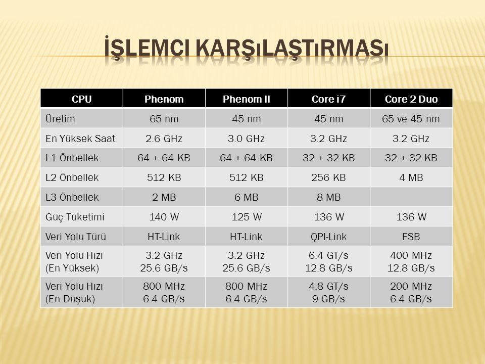 CPUPhenomPhenom IICore i7Core 2 Duo Üretim65 nm45 nm 65 ve 45 nm En Yüksek Saat2.6 GHz3.0 GHz3.2 GHz L1 Önbellek64 + 64 KB 32 + 32 KB L2 Önbellek512 K