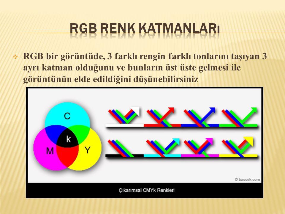  RGB bir görüntüde, 3 farklı rengin farklı tonlarını taşıyan 3 ayrı katman olduğunu ve bunların üst üste gelmesi ile görüntünün elde edildiğini düşün