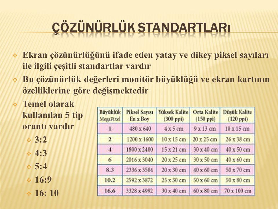  Ekran çözünürlüğünü ifade eden yatay ve dikey piksel sayıları ile ilgili çeşitli standartlar vardır  Bu çözünürlük değerleri monitör büyüklüğü ve e