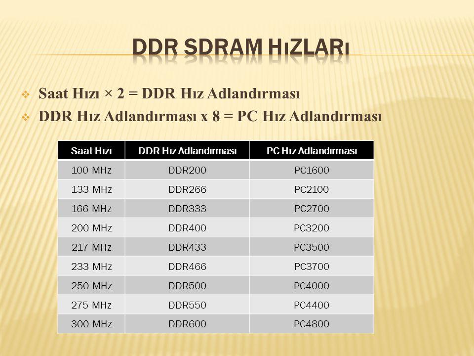  Saat Hızı × 2 = DDR Hız Adlandırması  DDR Hız Adlandırması x 8 = PC Hız Adlandırması Saat HızıDDR Hız AdlandırmasıPC Hız Adlandırması 100 MHzDDR200