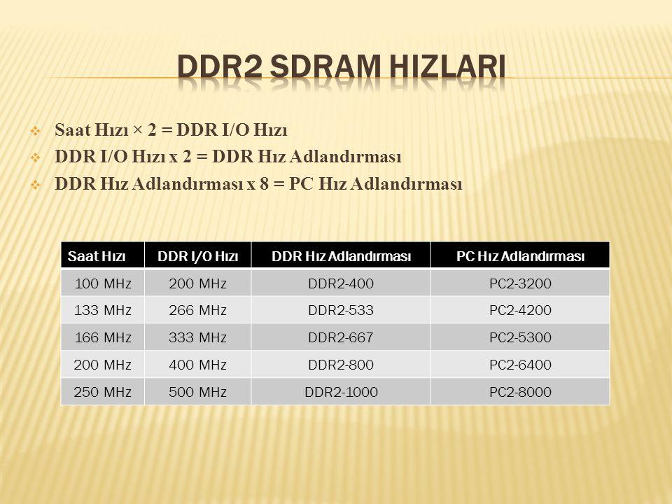  Saat Hızı × 2 = DDR I/O Hızı  DDR I/O Hızı x 2 = DDR Hız Adlandırması  DDR Hız Adlandırması x 8 = PC Hız Adlandırması Saat HızıDDR I/O HızıDDR Hız