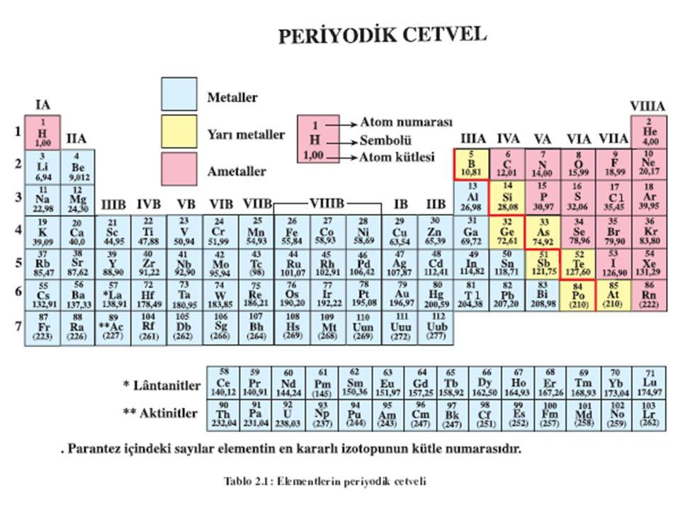 Oktet Kuralı Atomlar daha kararlı olabilmek için son yörünge elektronlarını sekize (s 2 p 6 ) tamamlamak isterler (soygaz yapısına benzemek için).