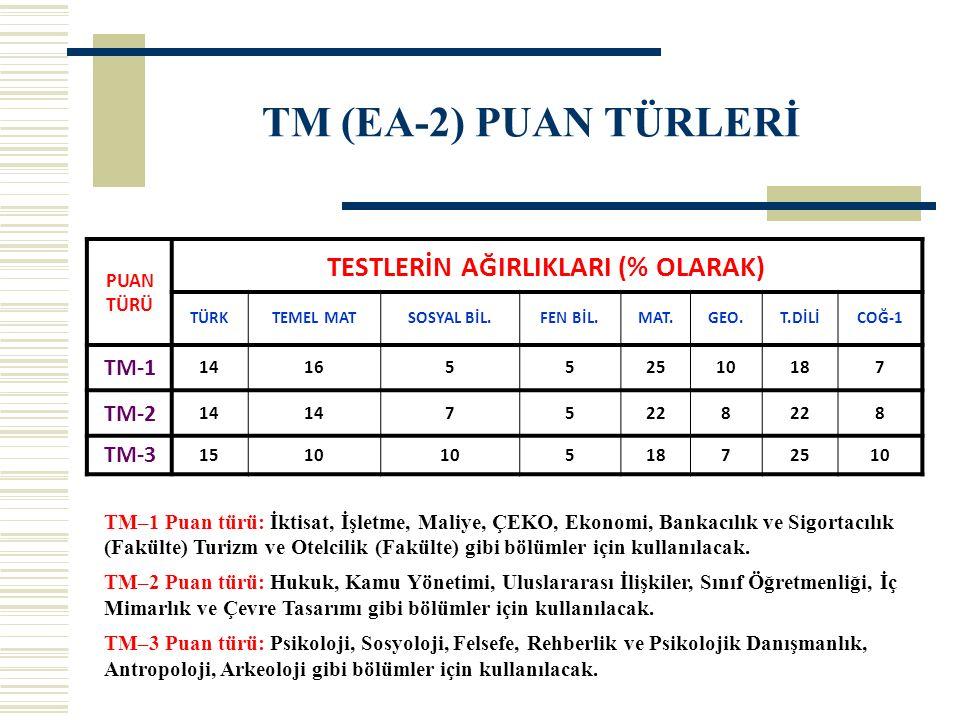 TM (EA-2) PUAN TÜRLERİ PUAN TÜRÜ TESTLERİN AĞIRLIKLARI (% OLARAK) TÜRKTEMEL MATSOSYAL BİL.FEN BİL.MAT.GEO.T.DİLİCOĞ-1 TM-1 1416552510187 TM-2 14 75228 8 TM-3 1510 51872510 TM–1 Puan türü: İktisat, İşletme, Maliye, ÇEKO, Ekonomi, Bankacılık ve Sigortacılık (Fakülte) Turizm ve Otelcilik (Fakülte) gibi bölümler için kullanılacak.