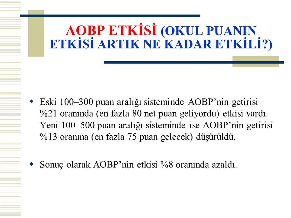 AOBP ETKİSİ (OKUL PUANIN ETKİSİ ARTIK NE KADAR ETKİLİ )  Eski 100–300 puan aralığı sisteminde AOBP'nin getirisi %21 oranında (en fazla 80 net puan geliyordu) etkisi vardı.