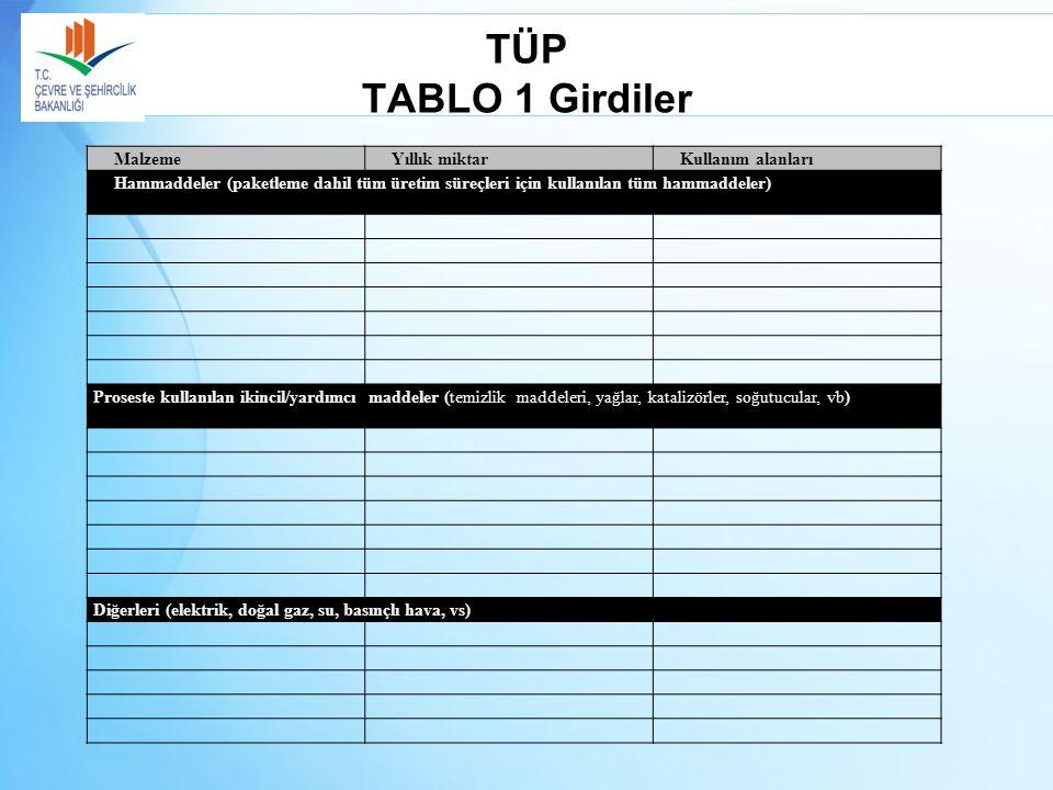 TÜP TABLO 1 Girdiler MalzemeYıllık miktarKullanım alanları Hammaddeler (paketleme dahil tüm üretim süreçleri için kullanılan tüm hammaddeler) Proseste