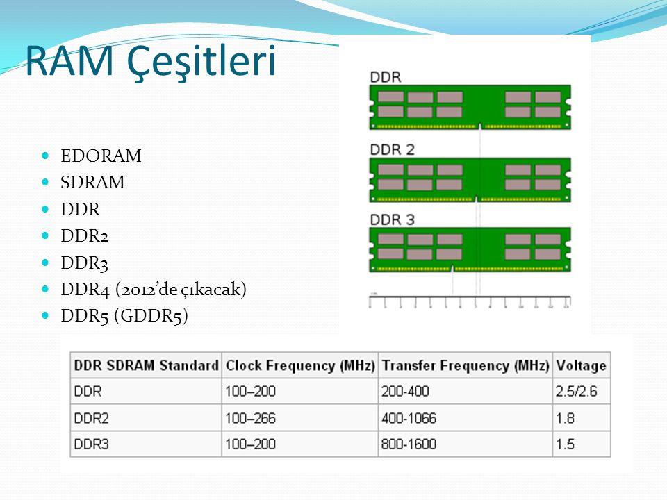 RAM Çeşitleri EDORAM SDRAM DDR DDR2 DDR3 DDR4 (2012'de çıkacak) DDR5 (GDDR5)