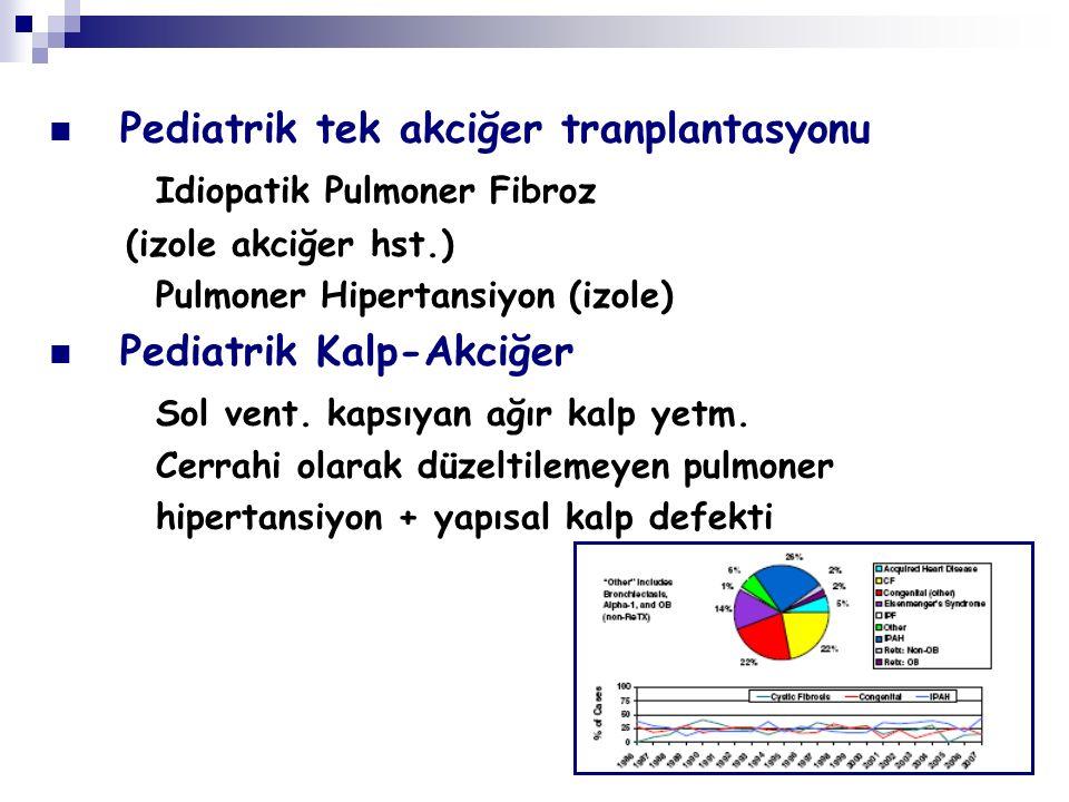 Pediatrik tek akciğer tranplantasyonu Idiopatik Pulmoner Fibroz (izole akciğer hst.) Pulmoner Hipertansiyon (izole) Pediatrik Kalp-Akciğer Sol vent. k