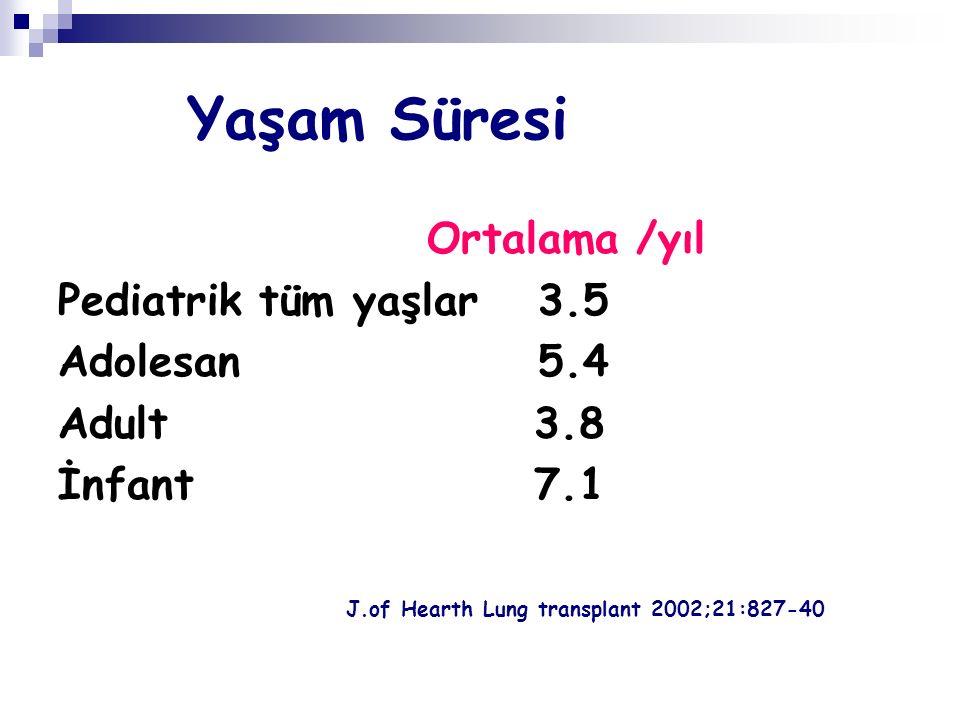 Yaşam Süresi Ortalama /yıl Pediatrik tüm yaşlar3.5 Adolesan 5.4 Adult 3.8 İnfant 7.1 J.of Hearth Lung transplant 2002;21:827-40