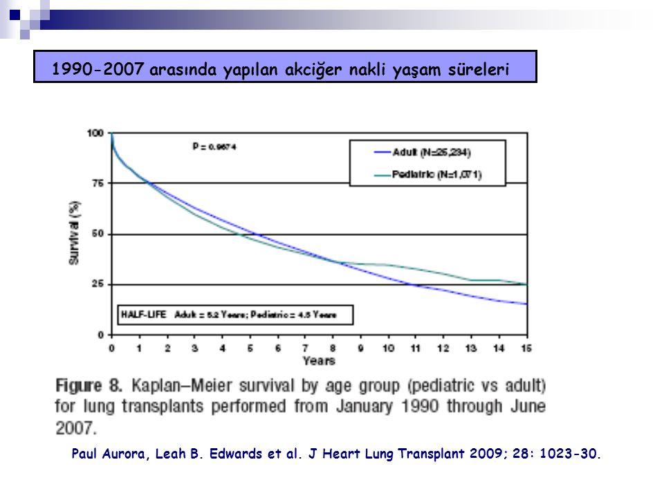 1990-2007 arasında yapılan akciğer nakli yaşam süreleri Paul Aurora, Leah B. Edwards et al. J Heart Lung Transplant 2009; 28: 1023-30.