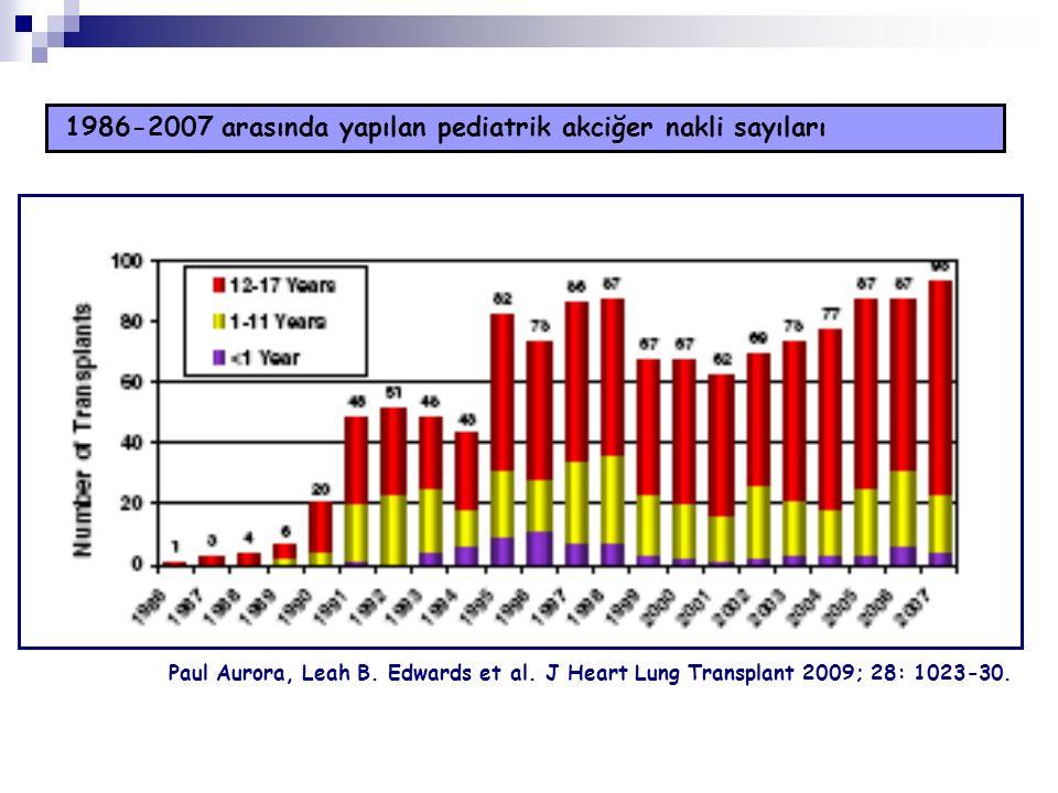 1986-2007 arasında yapılan pediatrik akciğer nakli sayıları Paul Aurora, Leah B. Edwards et al. J Heart Lung Transplant 2009; 28: 1023-30.