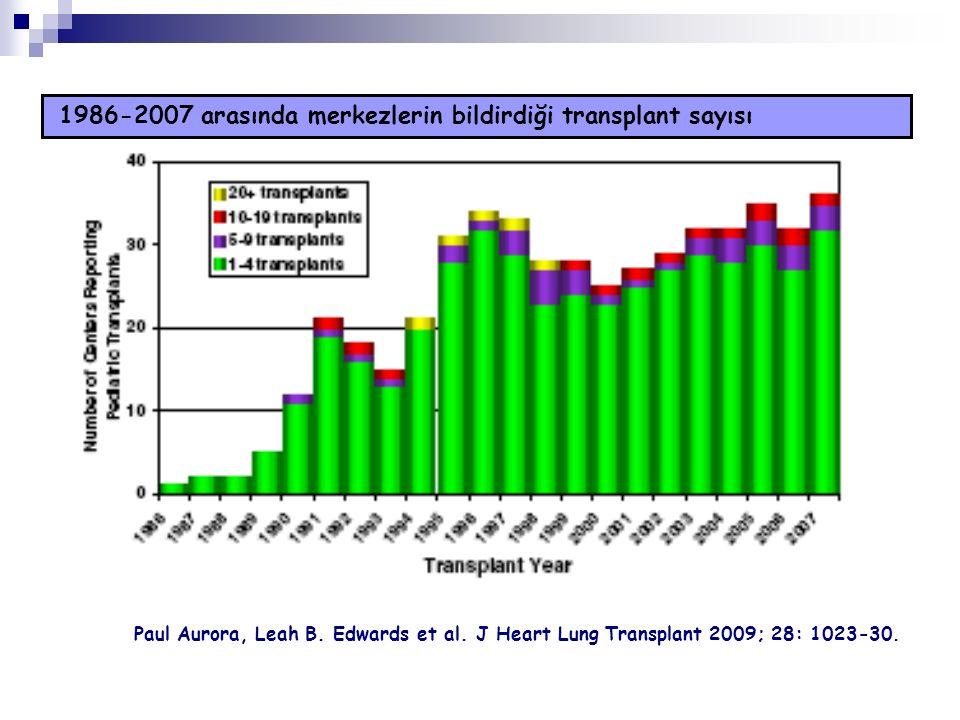 1986-2007 arasında merkezlerin bildirdiği transplant sayısı Paul Aurora, Leah B. Edwards et al. J Heart Lung Transplant 2009; 28: 1023-30.