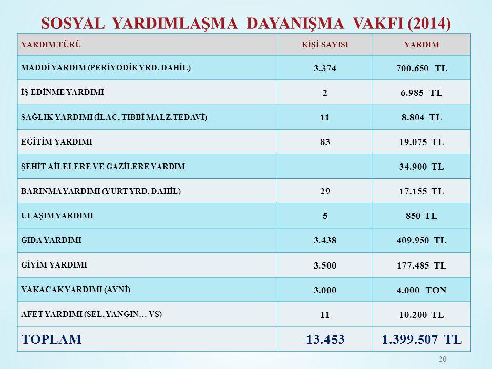 SOSYAL YARDIMLAŞMA DAYANIŞMA VAKFI (2014) YARDIM TÜRÜKİŞİ SAYISIYARDIM MADDİ YARDIM (PERİYODİK YRD. DAHİL) 3.374700.650 TL İŞ EDİNME YARDIMI 26.985 TL