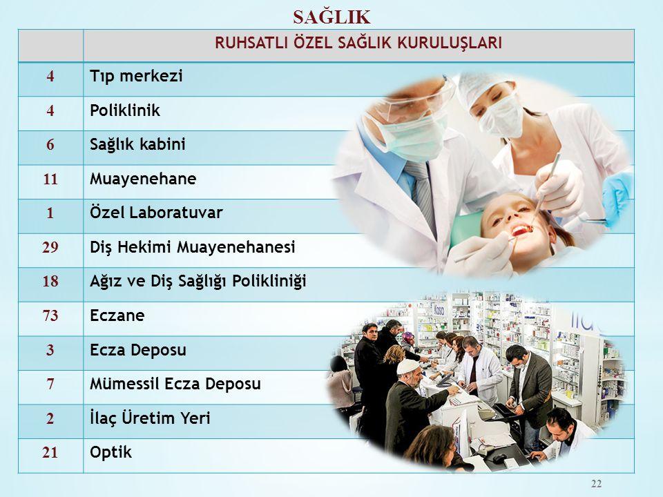 SAĞLIK RUHSATLI ÖZEL SAĞLIK KURULUŞLARI 4 Tıp merkezi 4 Poliklinik 6 Sağlık kabini 11 Muayenehane 1 Özel Laboratuvar 29 Diş Hekimi Muayenehanesi 18 Ağ