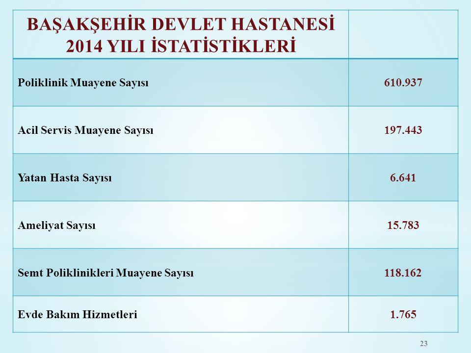 BAŞAKŞEHİR DEVLET HASTANESİ 2014 YILI İSTATİSTİKLERİ Poliklinik Muayene Sayısı610.937 Acil Servis Muayene Sayısı197.443 Yatan Hasta Sayısı6.641 Ameliy