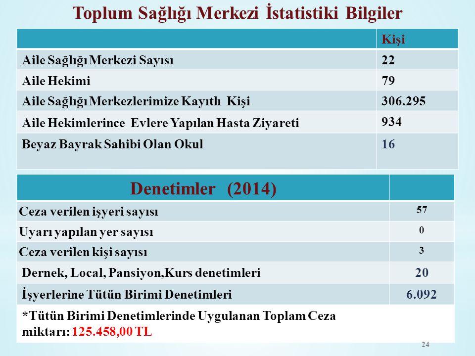 Toplum Sağlığı Merkezi İstatistiki Bilgiler Denetimler (2014) Ceza verilen işyeri sayısı 57 Uyarı yapılan yer sayısı 0 Ceza verilen kişi sayısı 3 Dern