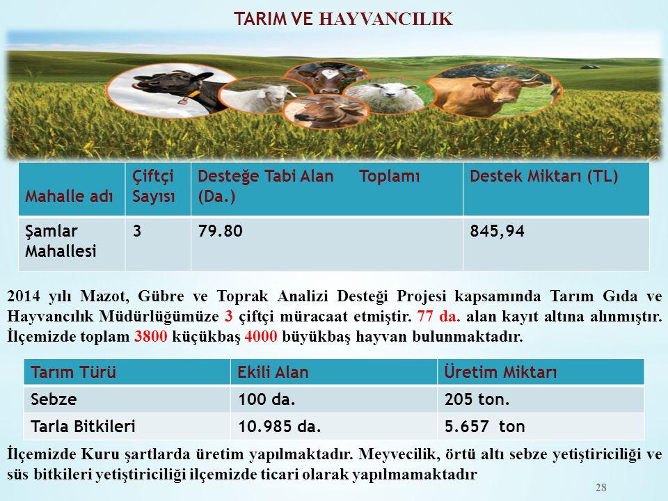2014 yılı Mazot, Gübre ve Toprak Analizi Desteği Projesi kapsamında Tarım Gıda ve Hayvancılık Müdürlüğümüze 3 çiftçi müracaat etmiştir. 77 da. alan ka