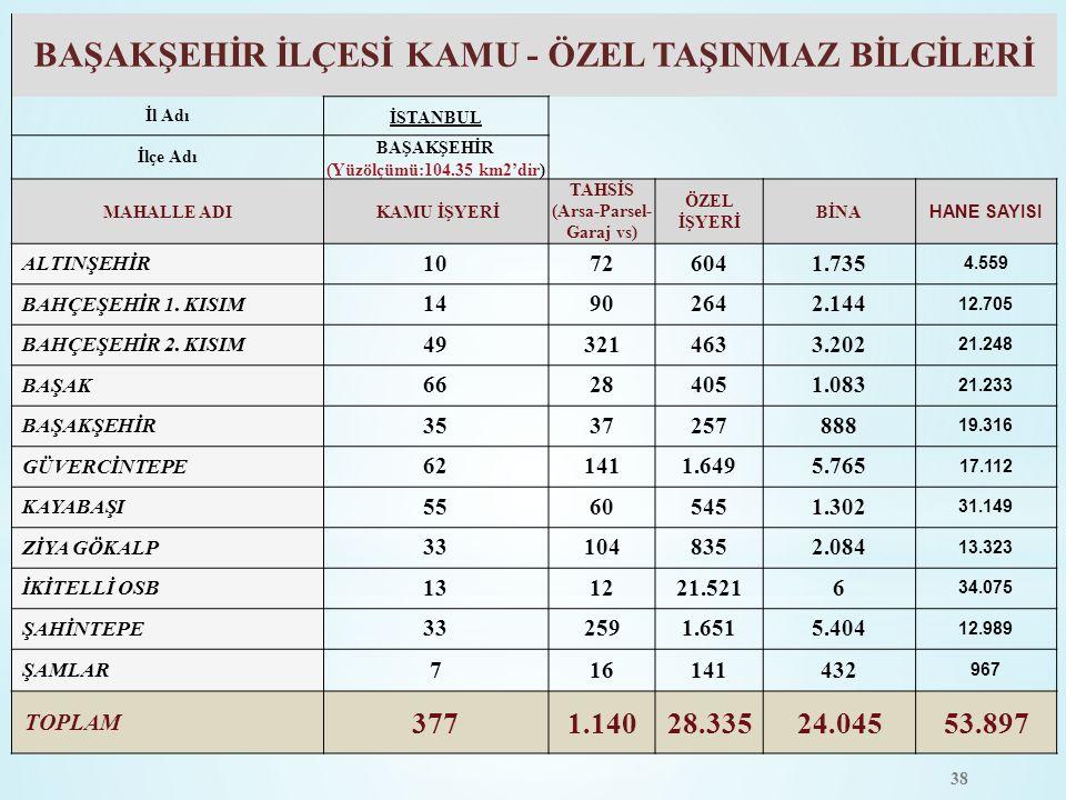 38 BAŞAKŞEHİR İLÇESİ KAMU - ÖZEL TAŞINMAZ BİLGİLERİ İl AdıİSTANBUL İlçe Adı BAŞAKŞEHİR (Yüzölçümü:104.35 km2'dir) MAHALLE ADI KAMU İŞYERİ TAHSİS (Arsa