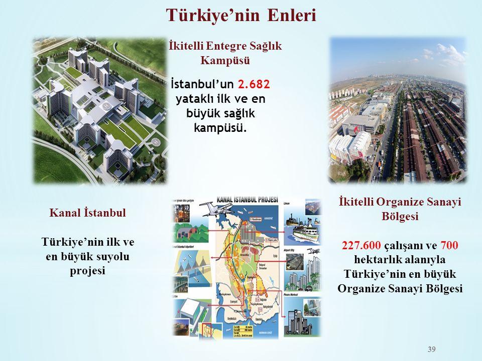 Türkiye'nin Enleri İkitelli Entegre Sağlık Kampüsü İstanbul'un 2.682 yataklı ilk ve en büyük sağlık kampüsü. İkitelli Organize Sanayi Bölgesi 227.600