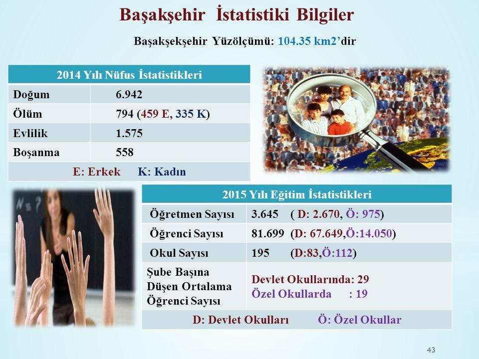 43 Başakşehir İstatistiki Bilgiler Başakşekşehir Yüzölçümü: 104.35 km2'dir 2014 Yılı Nüfus İstatistikleri Doğum 6.942 Ölüm 794 (459 E, 335 K) Evlilik