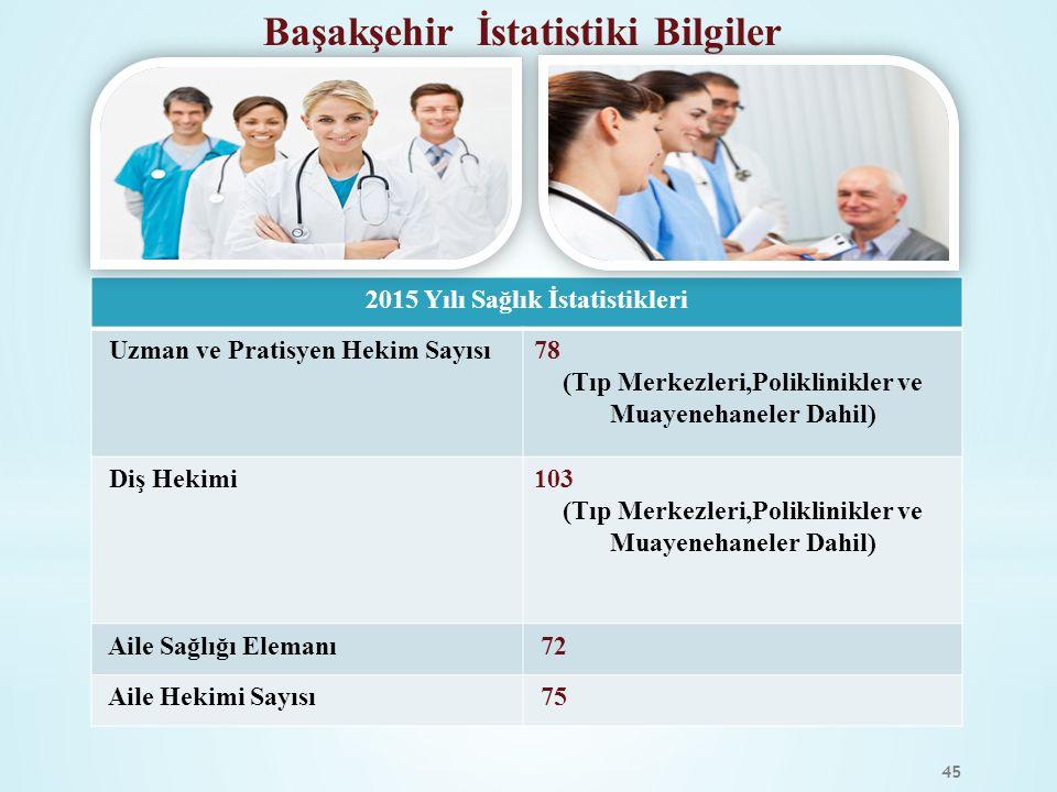 45 2015 Yılı Sağlık İstatistikleri Uzman ve Pratisyen Hekim Sayısı78 (Tıp Merkezleri,Poliklinikler ve Muayenehaneler Dahil) Diş Hekimi103 (Tıp Merkezl