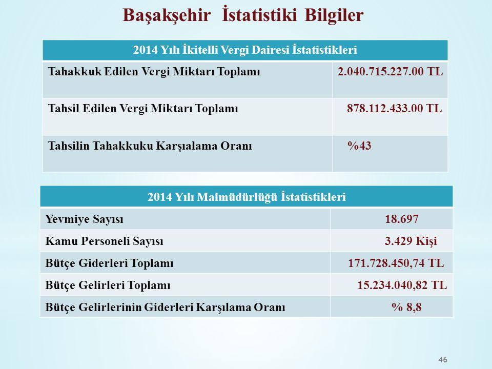 46 2014 Yılı Malmüdürlüğü İstatistikleri Yevmiye Sayısı 18.697 Kamu Personeli Sayısı 3.429 Kişi Bütçe Giderleri Toplamı 171.728.450,74 TL Bütçe Gelirl