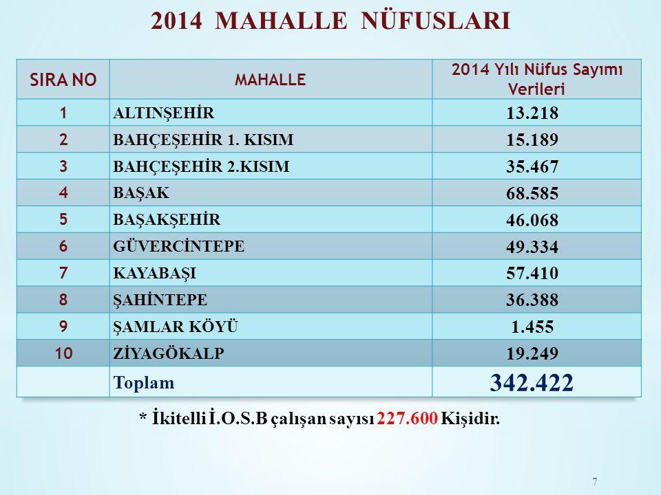 2014 MAHALLE NÜFUSLARI * İkitelli İ.O.S.B çalışan sayısı 227.600 Kişidir. 7