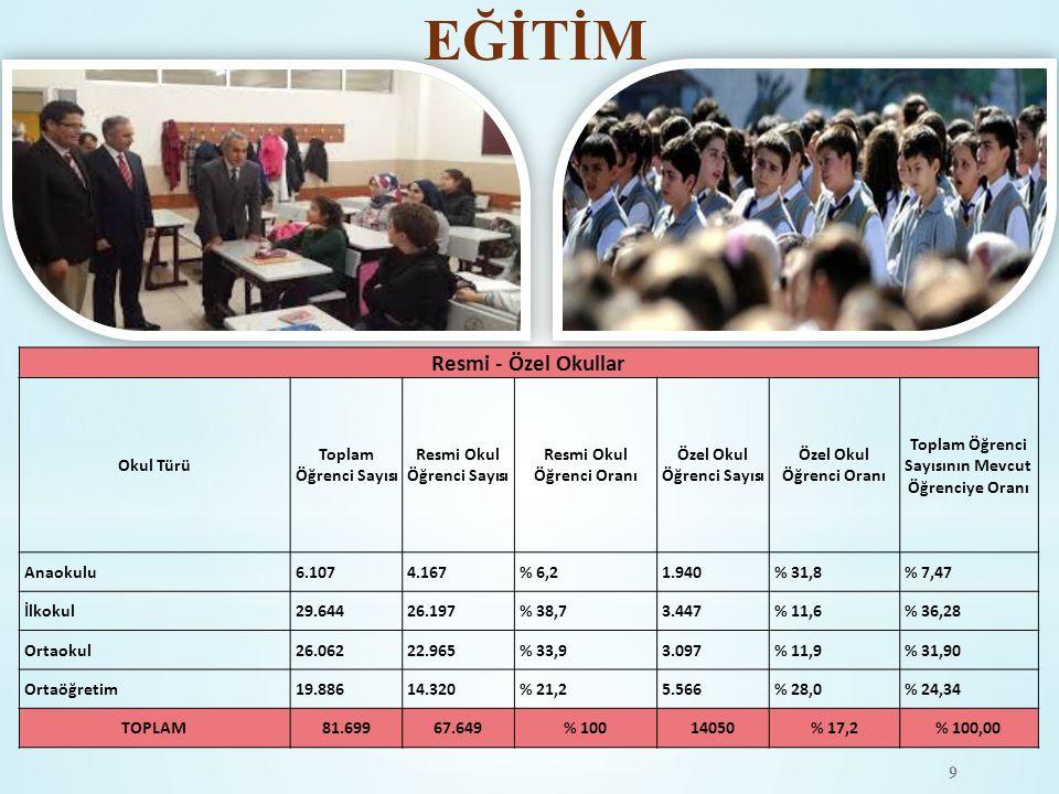 EĞİTİM 9 Resmi - Özel Okullar Okul Türü Toplam Öğrenci Sayısı Resmi Okul Öğrenci Sayısı Resmi Okul Öğrenci Oranı Özel Okul Öğrenci Sayısı Özel Okul Öğ