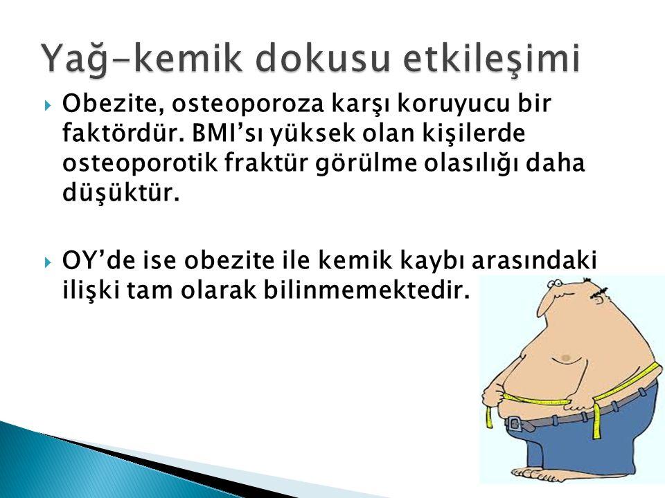  Obezite, osteoporoza karşı koruyucu bir faktördür. BMI'sı yüksek olan kişilerde osteoporotik fraktür görülme olasılığı daha düşüktür.  OY'de ise ob