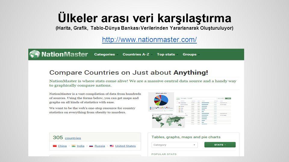 Ülkeler arası veri karşılaştırma (Harita, Grafik, Tablo-Dünya Bankası Verilerinden Yararlanarak Oluşturuluyor) http://www.nationmaster.com/