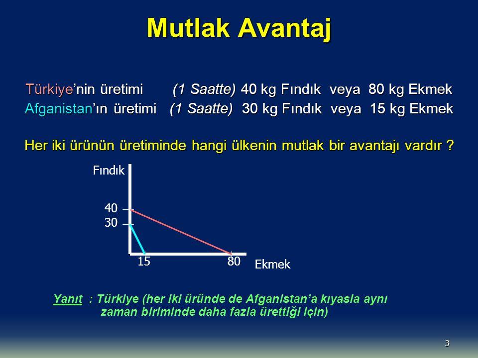 3 Mutlak Avantaj Türkiye'nin üretimi (1 Saatte) 40 kg Fındık veya 80 kg Ekmek Afganistan'ın üretimi (1 Saatte) 30 kg Fındık veya 15 kg Ekmek Her iki ürünün üretiminde hangi ülkenin mutlak bir avantajı vardır .
