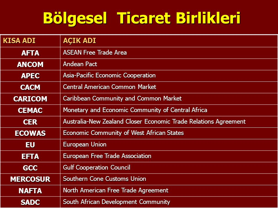 31 Bölgesel Ticaret Birlikleri Bölgesel Ticaret Birlikleri KISA ADI AÇIK ADI AFTA ASEAN Free Trade Area ANCOM Andean Pact APEC Asia-Pacific Economic Cooperation CACM Central American Common Market CARICOM Caribbean Community and Common Market CEMAC Monetary and Economic Community of Central Africa CER Australia-New Zealand Closer Economic Trade Relations Agreement ECOWAS Economic Community of West African States EU European Union EFTA European Free Trade Association GCC Gulf Cooperation Council MERCOSUR Southern Cone Customs Union NAFTA North American Free Trade Agreement SADC South African Development Community