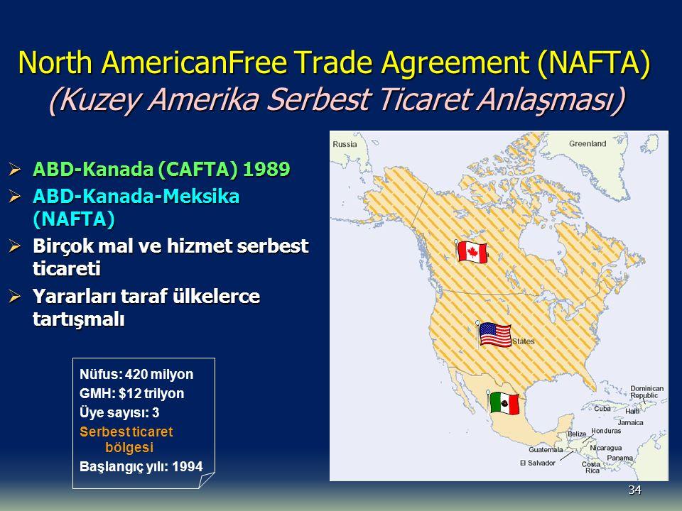 34 North AmericanFree Trade Agreement (NAFTA) (Kuzey Amerika Serbest Ticaret Anlaşması)  ABD-Kanada (CAFTA) 1989  ABD-Kanada-Meksika (NAFTA)  Birçok mal ve hizmet serbest ticareti  Yararları taraf ülkelerce tartışmalı Nüfus: 420 milyon GMH: $12 trilyon Üye sayısı: 3 Serbest ticaret bölgesi Başlangıç yılı: 1994