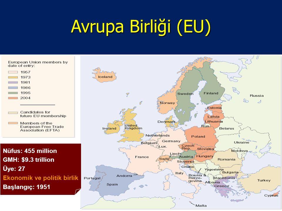 39 Avrupa Birliği (EU) Nüfus: 455 million GMH: $9.3 trillion Üye: 27 Ekonomik ve politik birlik Başlangıç: 1951