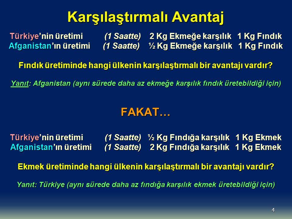 4 Karşılaştırmalı Avantaj Türkiye'nin üretimi (1 Saatte) 2 Kg Ekmeğe karşılık 1 Kg Fındık Afganistan'ın üretimi (1 Saatte) ½ Kg Ekmeğe karşılık 1 Kg Fındık Fındık üretiminde hangi ülkenin karşılaştırmalı bir avantajı vardır.