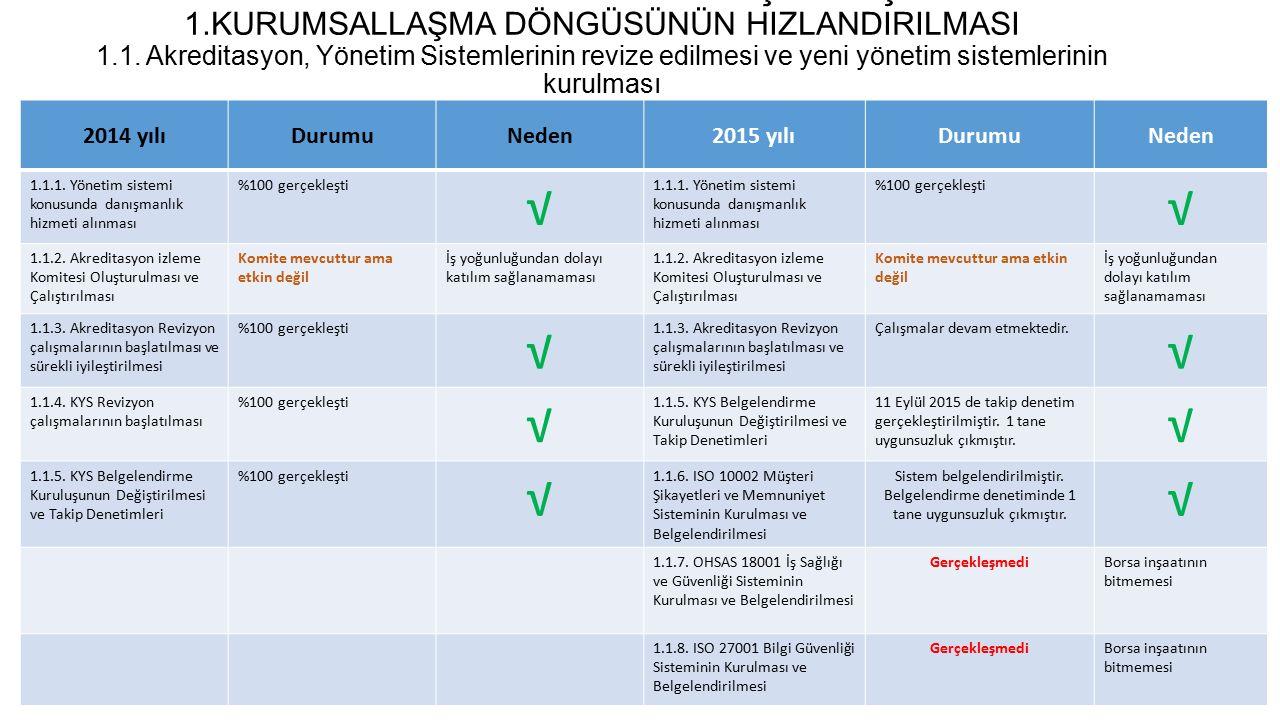2014-2017 GTB STRATEJİK PLANI GERÇEKLEŞME DURUMU 1.2.