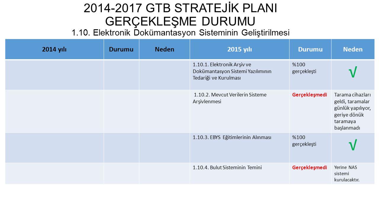 2014-2017 GTB STRATEJİK PLANI GERÇEKLEŞME DURUMU 1.11.