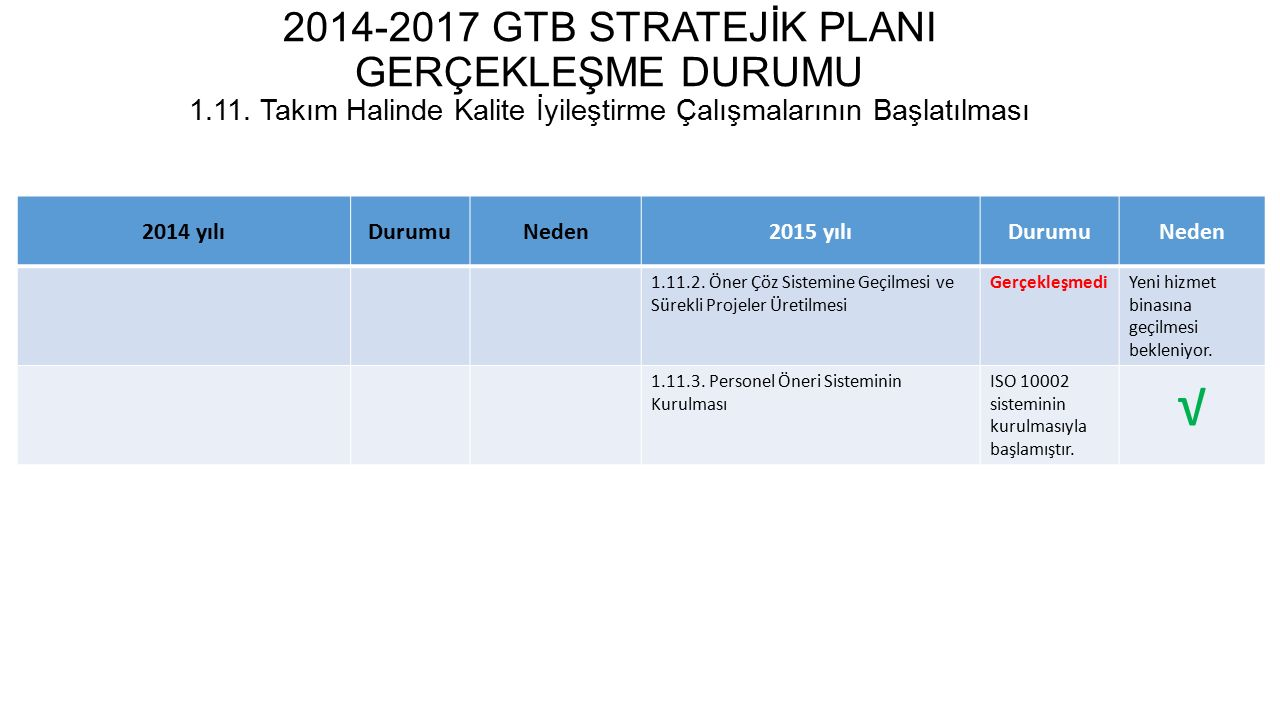 2014-2017 GTB STRATEJİK PLANI GERÇEKLEŞME DURUMU 1.12.