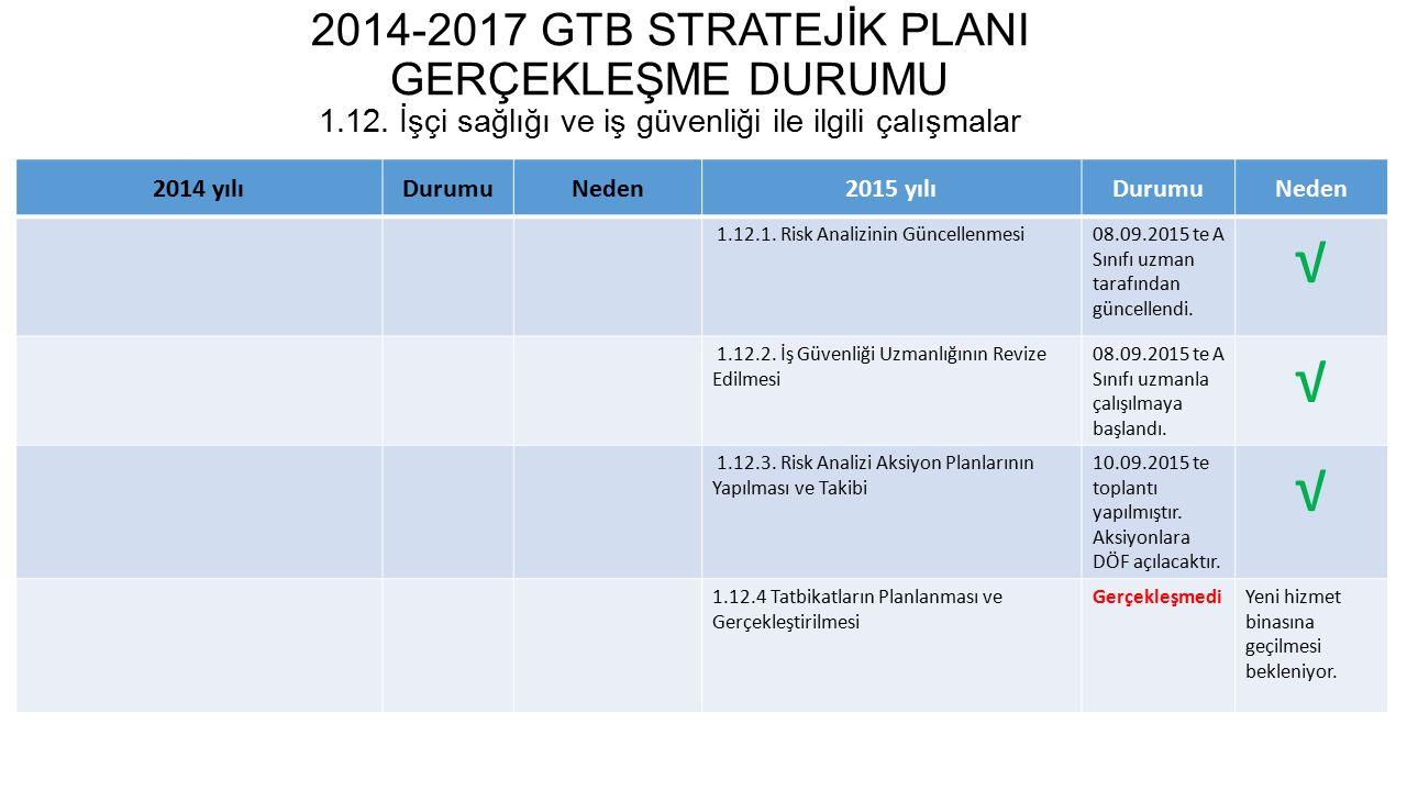 2014-2017 GTB STRATEJİK PLANI GERÇEKLEŞME DURUMU 1.13.